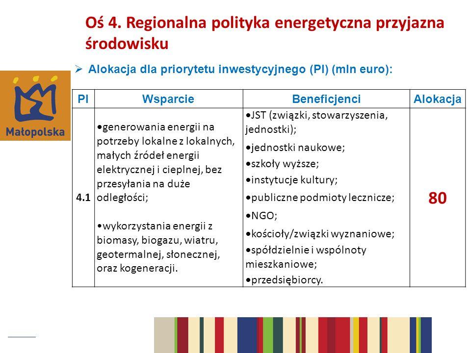 80 Oś 4. Regionalna polityka energetyczna przyjazna środowisku