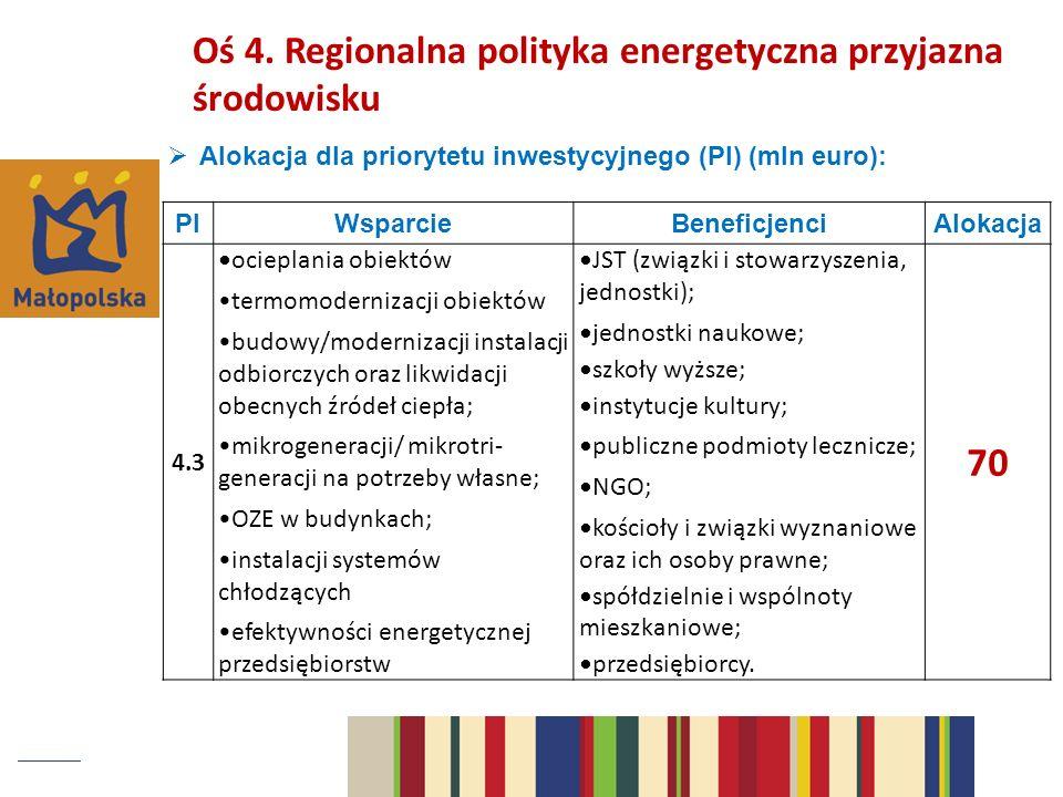 70 Oś 4. Regionalna polityka energetyczna przyjazna środowisku
