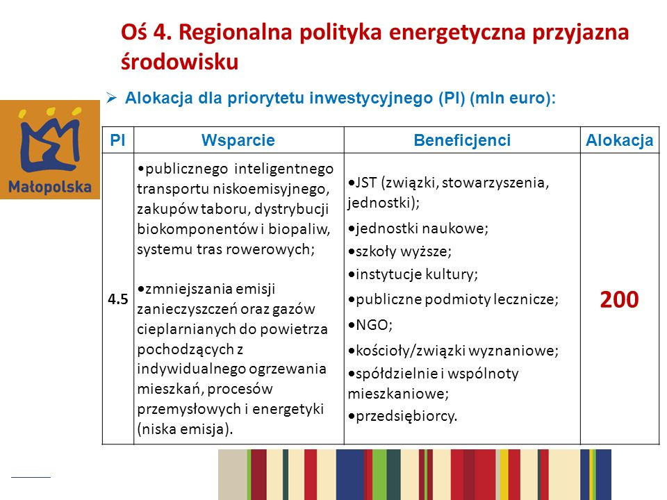 200 Oś 4. Regionalna polityka energetyczna przyjazna środowisku