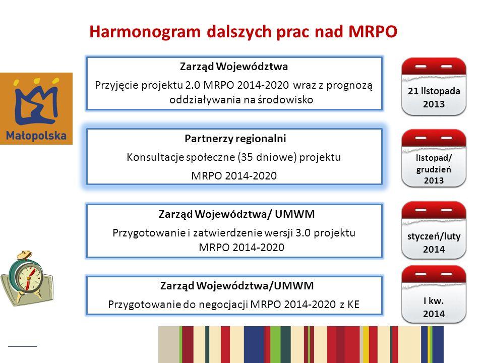 Harmonogram dalszych prac nad MRPO