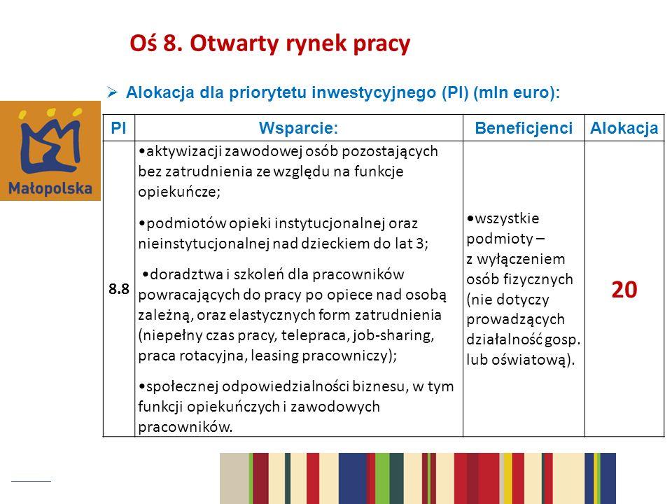 Oś 8. Otwarty rynek pracy Alokacja dla priorytetu inwestycyjnego (PI) (mln euro): PI. Wsparcie: Beneficjenci.