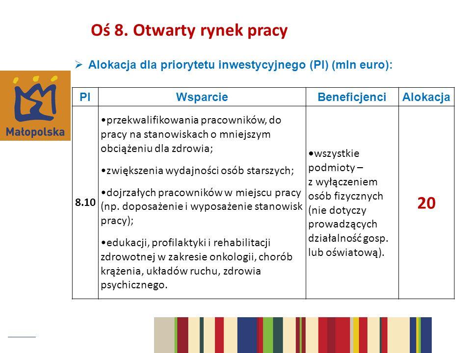 Oś 8. Otwarty rynek pracy Alokacja dla priorytetu inwestycyjnego (PI) (mln euro): PI. Wsparcie. Beneficjenci.
