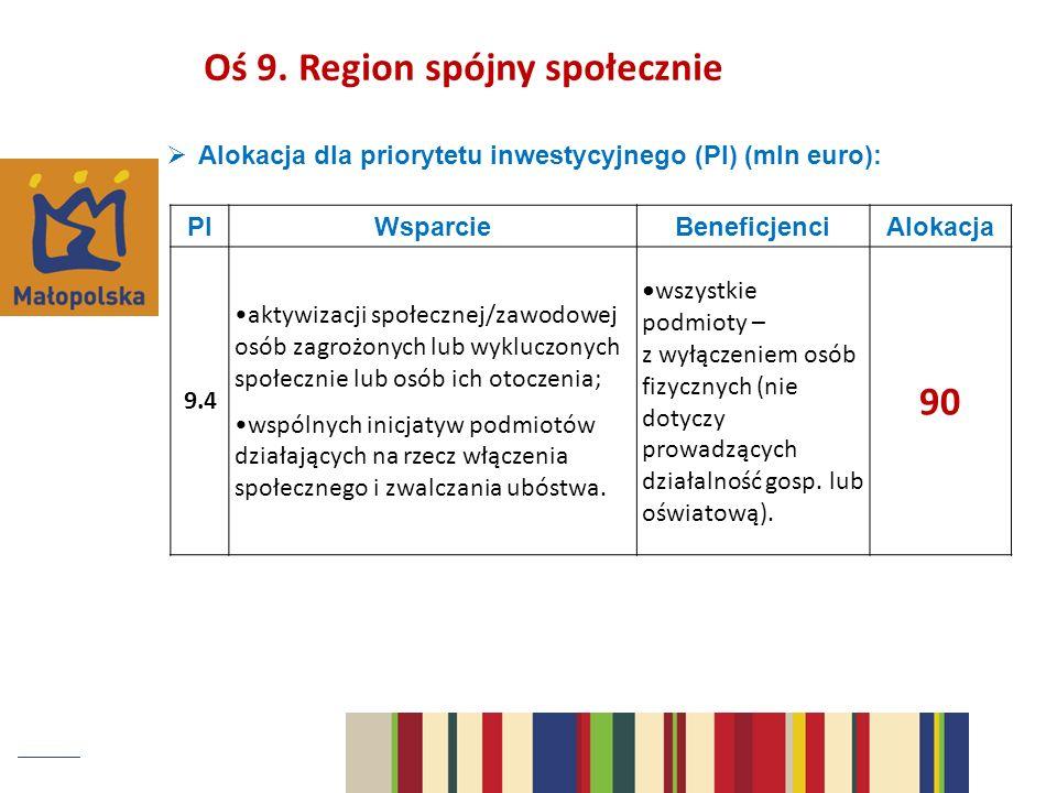 Oś 9. Region spójny społecznie