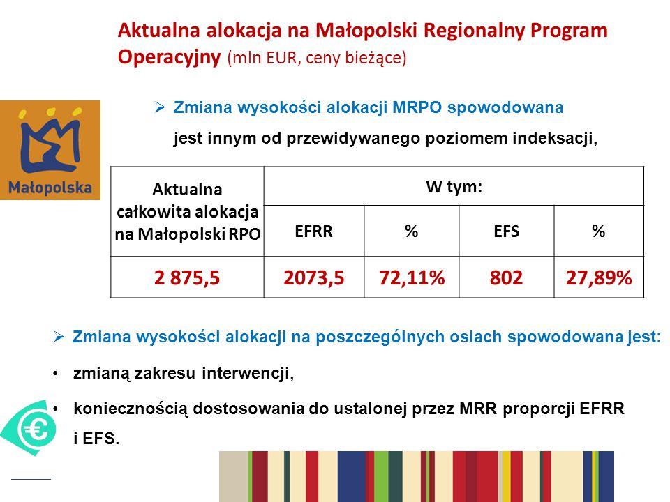 Aktualna całkowita alokacja na Małopolski RPO