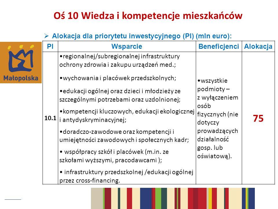 Oś 10 Wiedza i kompetencje mieszkańców 75