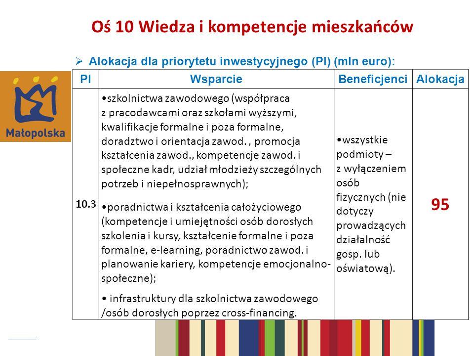 Oś 10 Wiedza i kompetencje mieszkańców 95