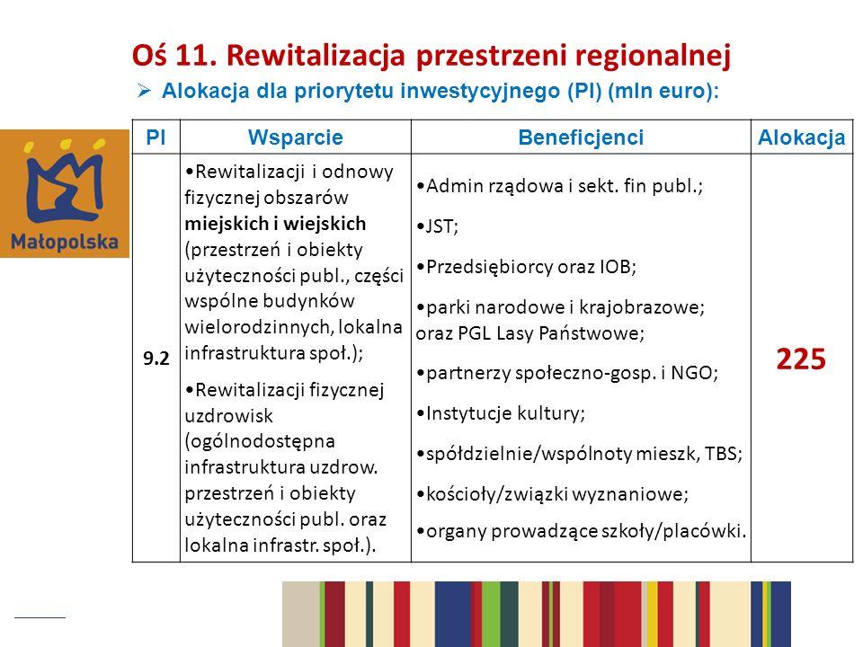 Oś 11. Rewitalizacja przestrzeni regionalnej 225