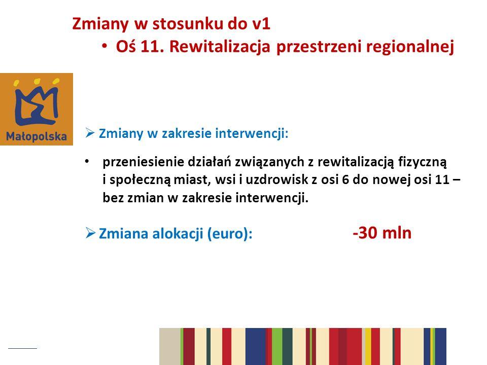 Oś 11. Rewitalizacja przestrzeni regionalnej