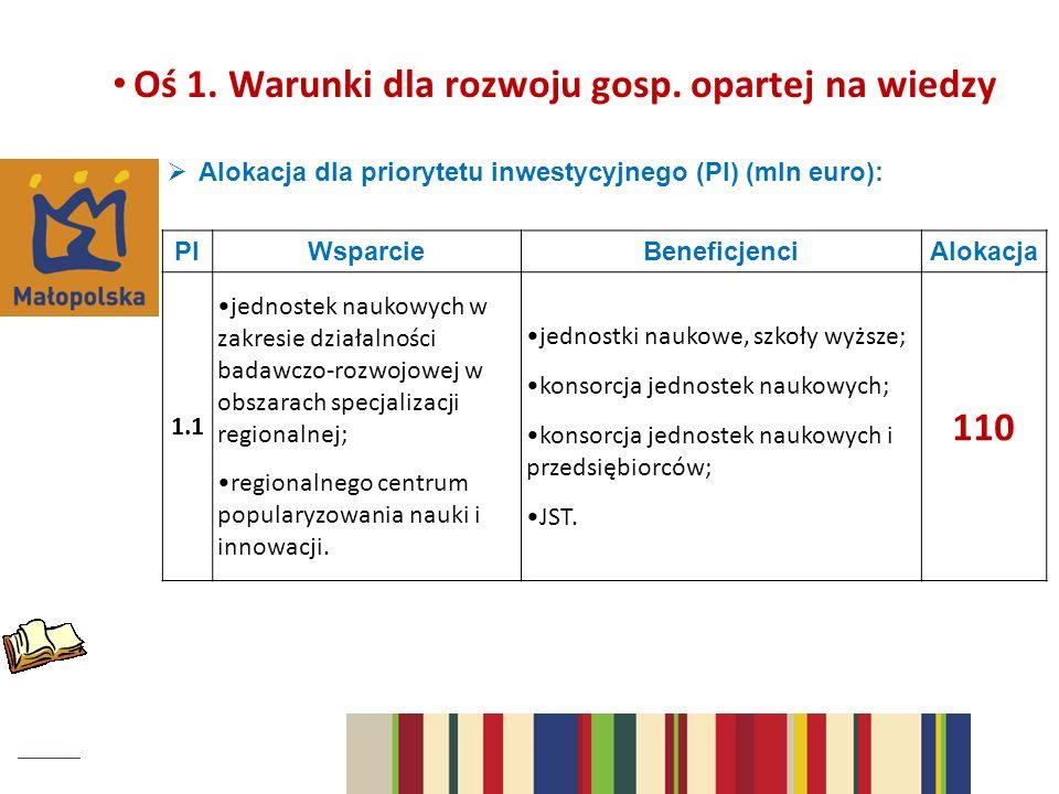 Oś 1. Warunki dla rozwoju gosp. opartej na wiedzy