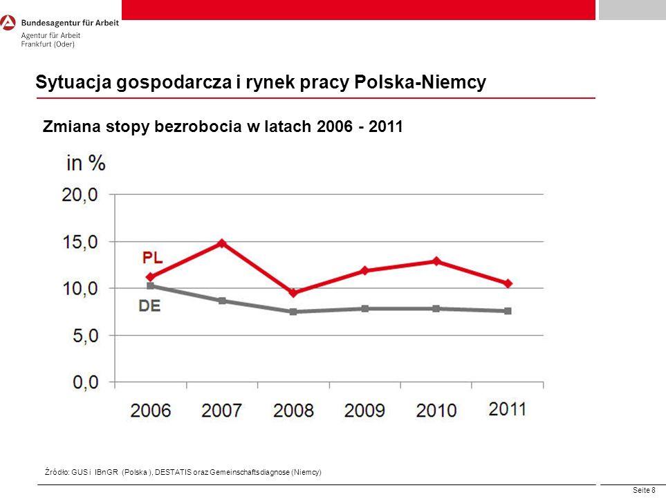 Sytuacja gospodarcza i rynek pracy Polska-Niemcy