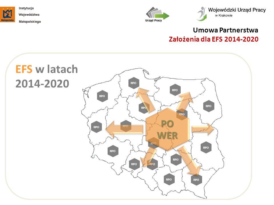 Umowa Partnerstwa Założenia dla EFS 2014-2020