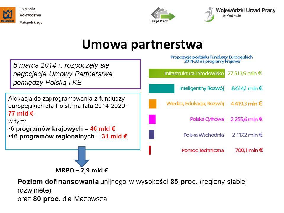 Umowa partnerstwa 5 marca 2014 r. rozpoczęły się negocjacje Umowy Partnerstwa pomiędzy Polską i KE.