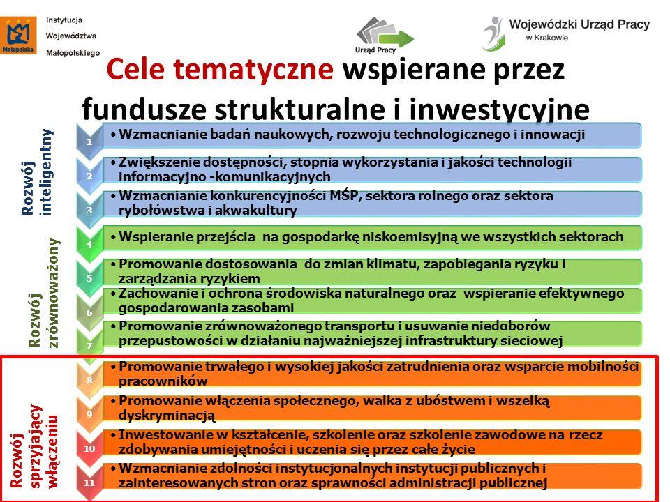 Cele tematyczne wspierane przez fundusze strukturalne i inwestycyjne