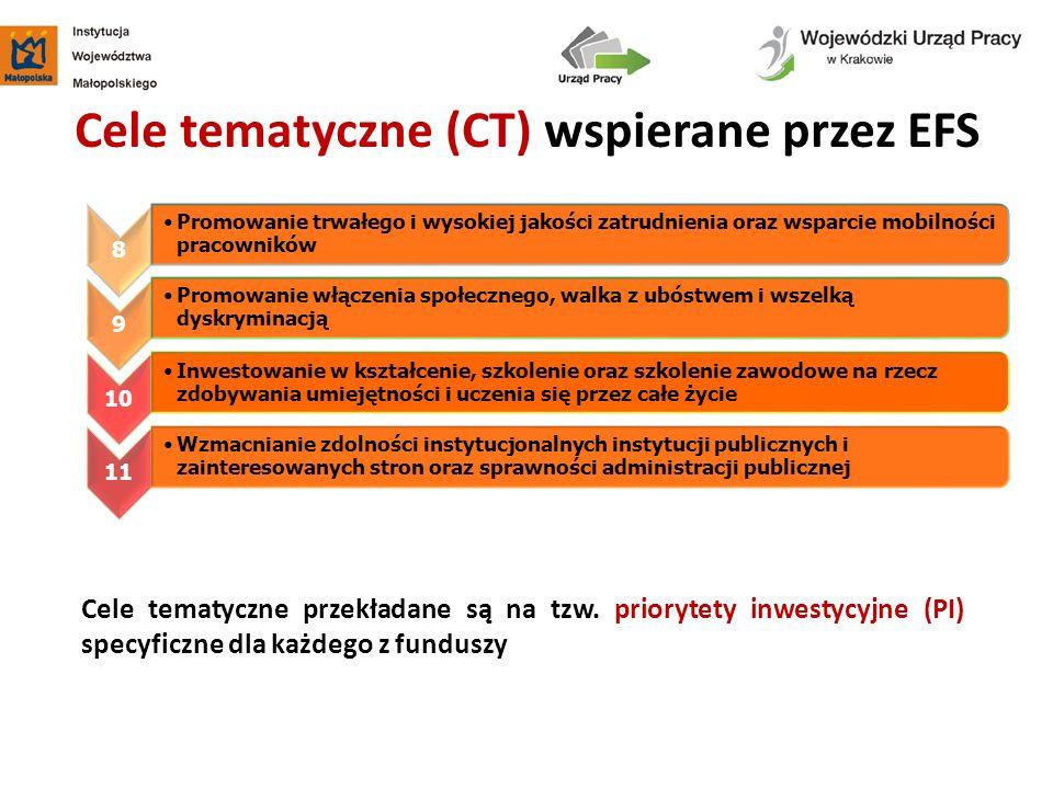 Cele tematyczne (CT) wspierane przez EFS