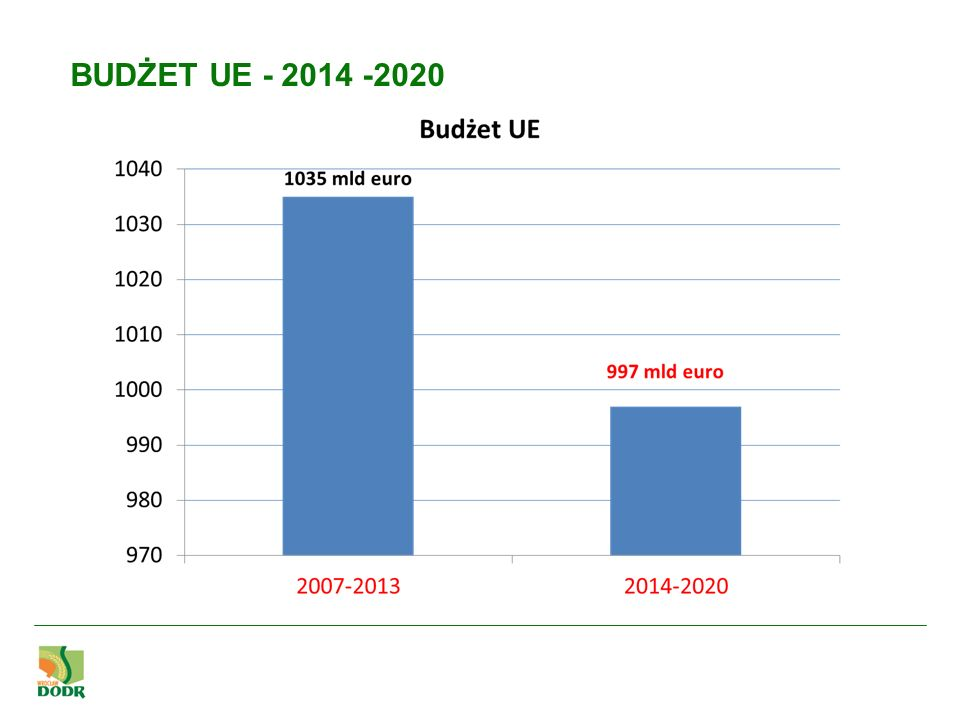 BUDŻET UE - 2014 -2020