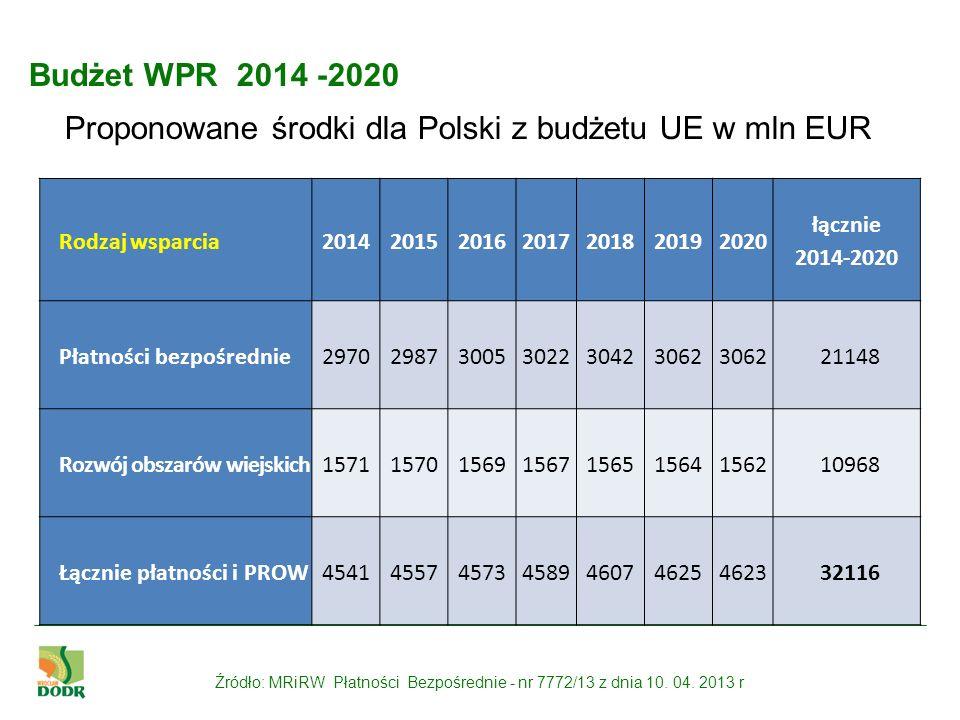 Proponowane środki dla Polski z budżetu UE w mln EUR