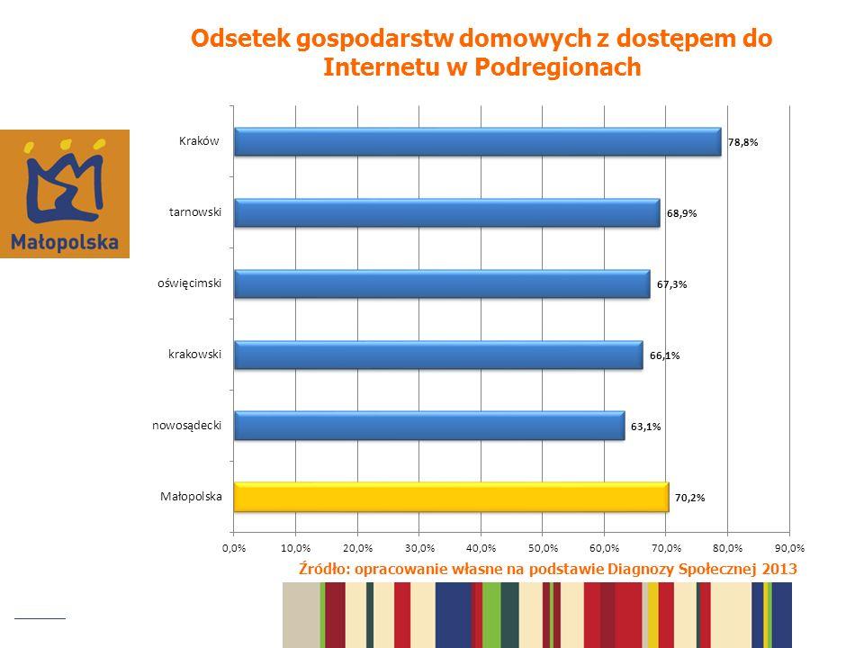 Odsetek gospodarstw domowych z dostępem do Internetu w Podregionach