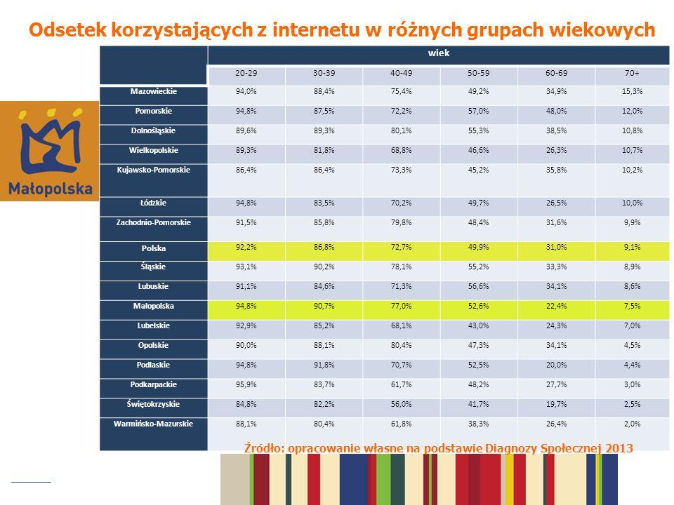 Odsetek korzystających z internetu w różnych grupach wiekowych