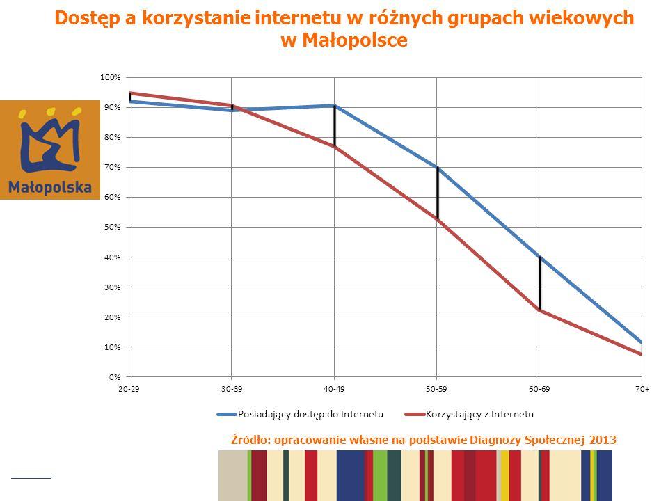 Dostęp a korzystanie internetu w różnych grupach wiekowych w Małopolsce