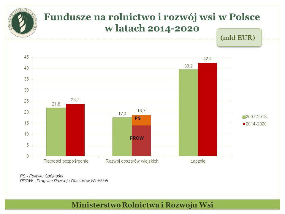 Fundusze na rolnictwo i rozwój wsi w Polsce w latach 2014-2020