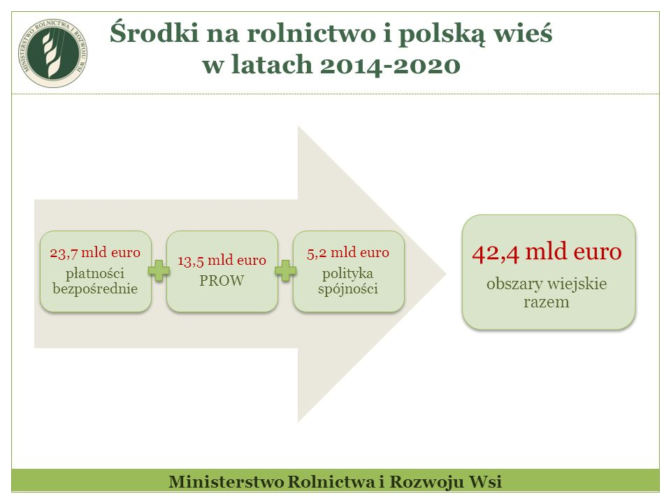 Środki na rolnictwo i polską wieś w latach 2014-2020
