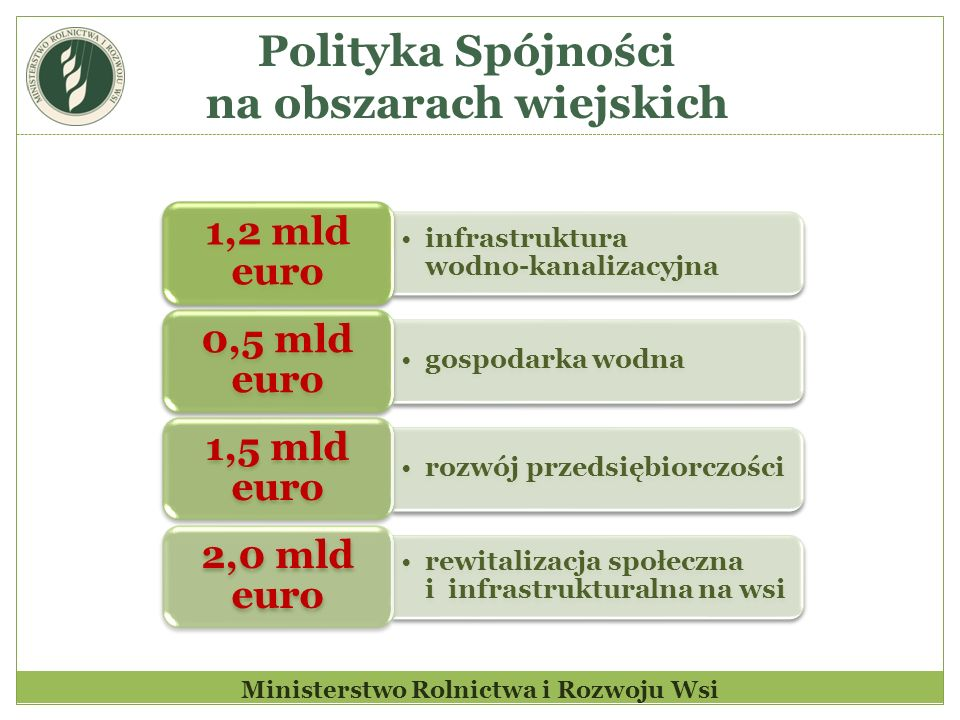 Polityka Spójności na obszarach wiejskich