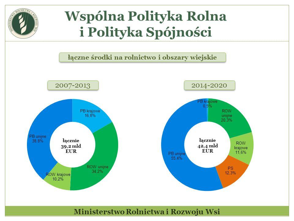 Wspólna Polityka Rolna i Polityka Spójności