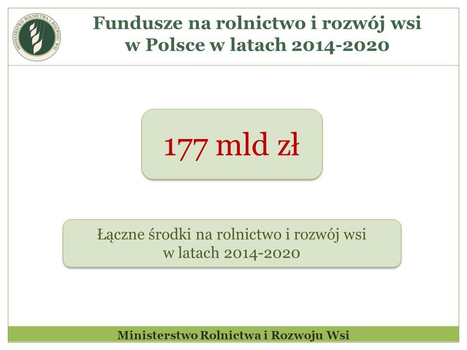 177 mld zł Fundusze na rolnictwo i rozwój wsi