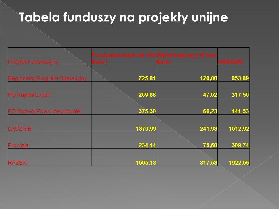 Tabela funduszy na projekty unijne