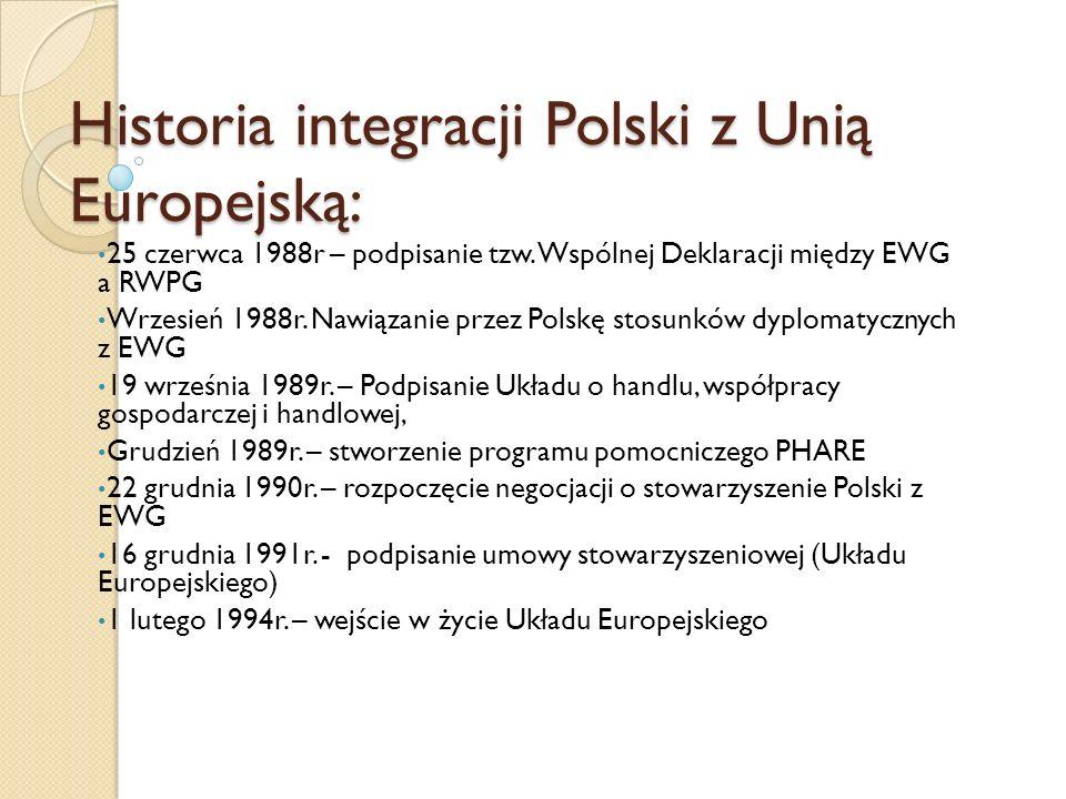 Historia integracji Polski z Unią Europejską: