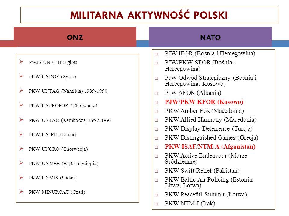 MILITARNA AKTYWNOŚĆ POLSKI