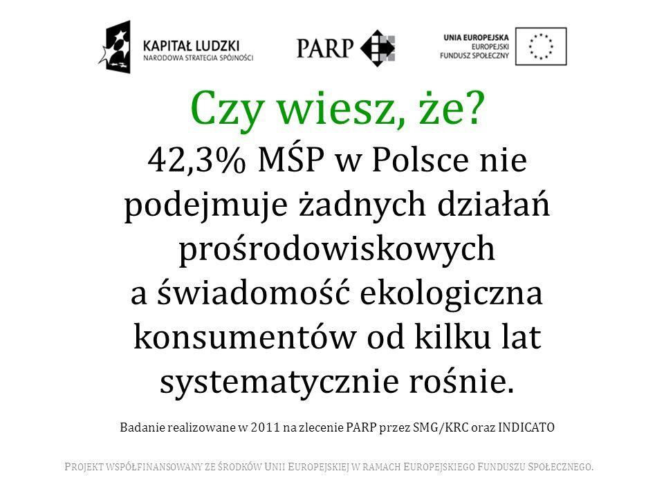 42,3% MŚP w Polsce nie podejmuje żadnych działań prośrodowiskowych