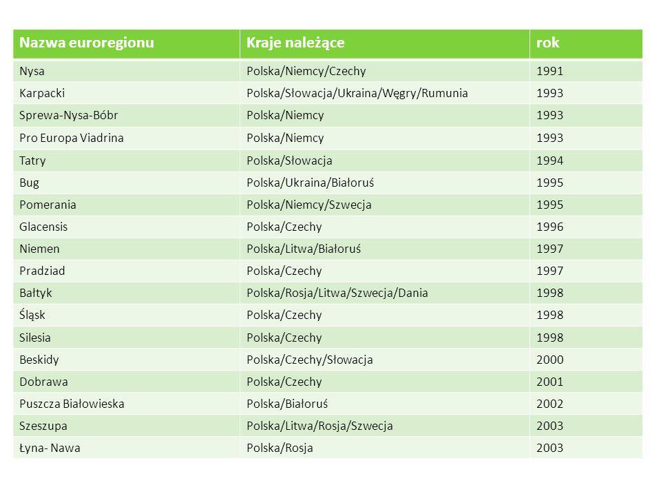 Nazwa euroregionu Kraje należące rok Nysa Polska/Niemcy/Czechy 1991