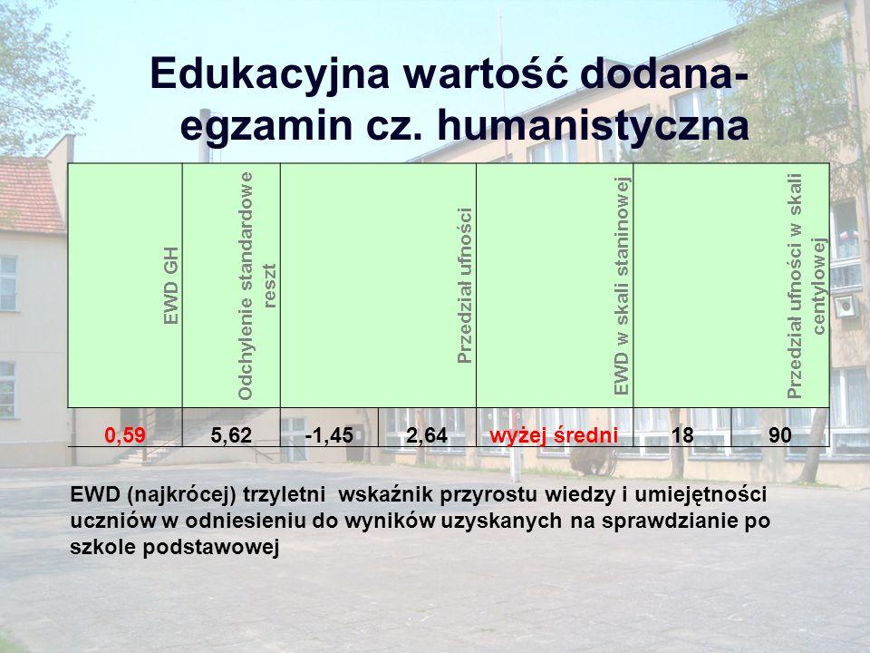 Edukacyjna wartość dodana- egzamin cz. humanistyczna