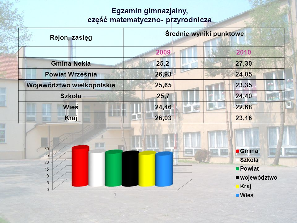 Egzamin gimnazjalny, część matematyczno- przyrodnicza