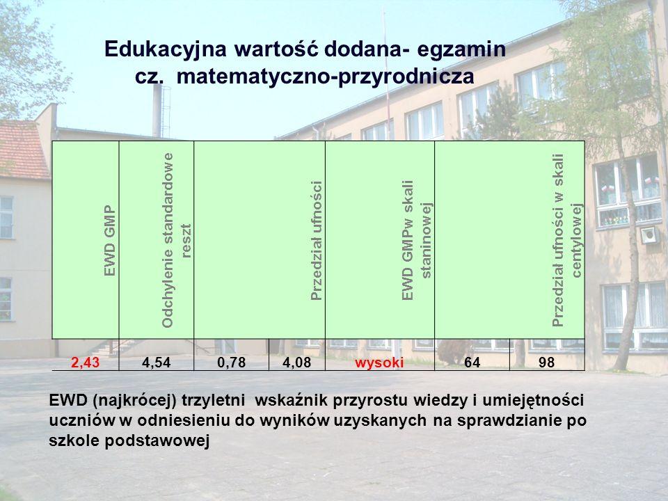 Edukacyjna wartość dodana- egzamin cz. matematyczno-przyrodnicza