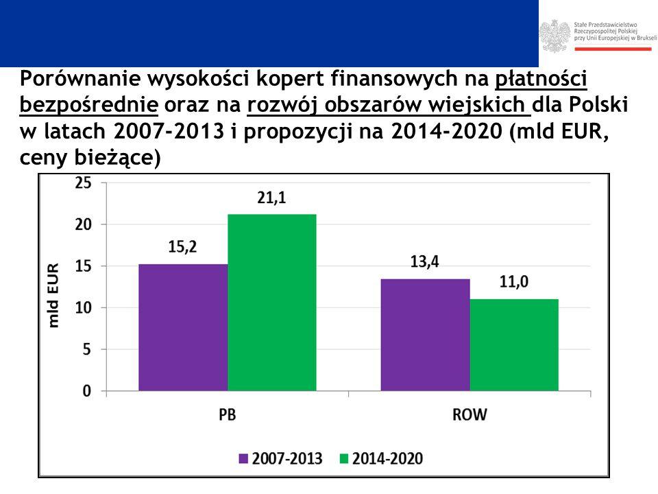 Porównanie wysokości kopert finansowych na płatności bezpośrednie oraz na rozwój obszarów wiejskich dla Polski w latach 2007-2013 i propozycji na 2014-2020 (mld EUR, ceny bieżące)