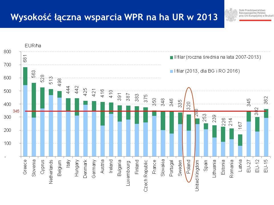 Wysokość łączna wsparcia WPR na ha UR w 2013