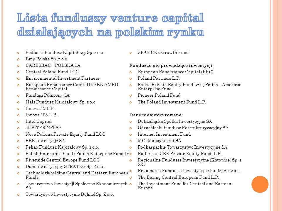 Lista funduszy venture capital działających na polskim rynku