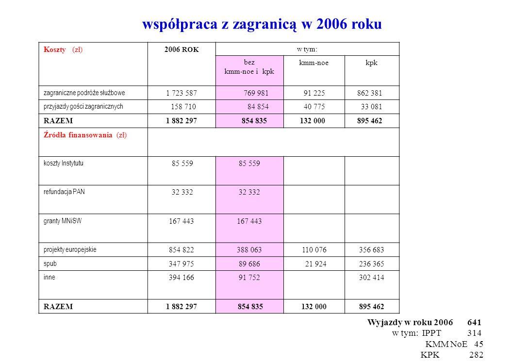 współpraca z zagranicą w 2006 roku