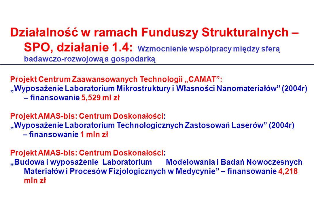 Działalność w ramach Funduszy Strukturalnych – SPO, działanie 1