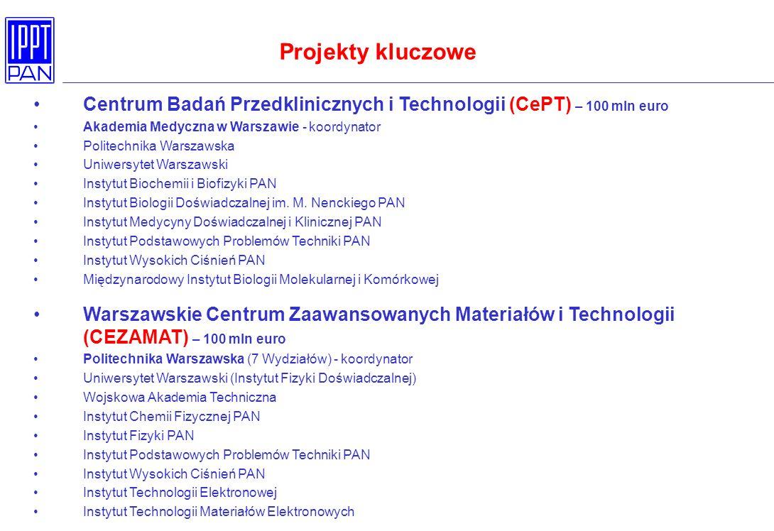 Projekty kluczowe Centrum Badań Przedklinicznych i Technologii (CePT) – 100 mln euro. Akademia Medyczna w Warszawie - koordynator.