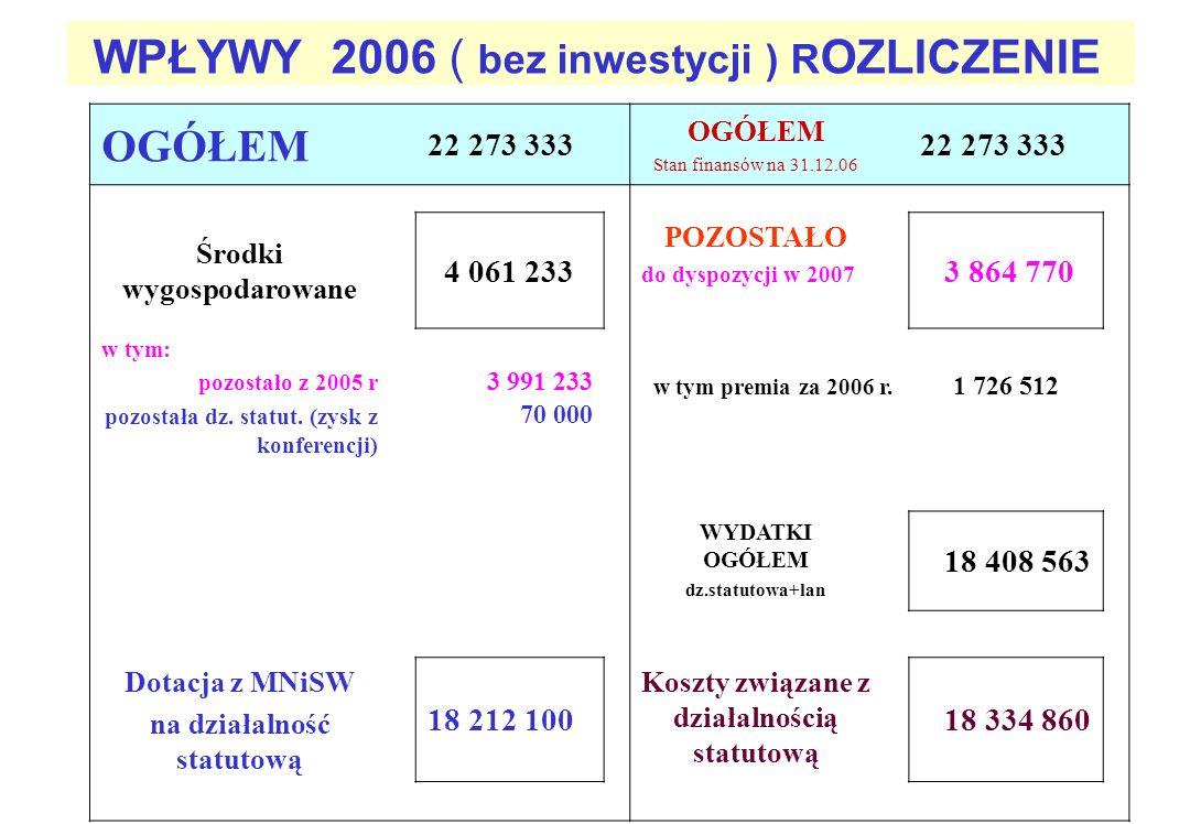 WPŁYWY 2006 ( bez inwestycji ) ROZLICZENIE