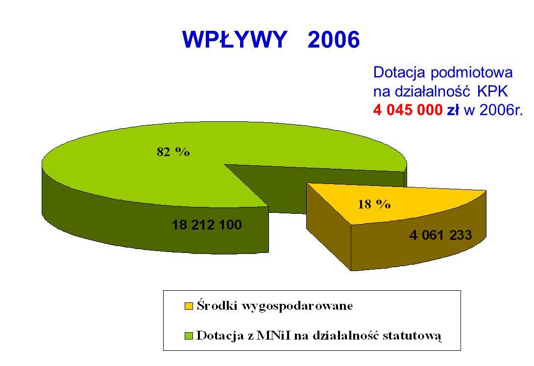 WPŁYWY 2006 Dotacja podmiotowa na działalność KPK