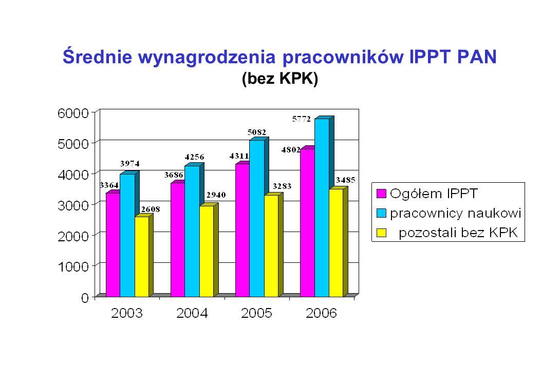 Średnie wynagrodzenia pracowników IPPT PAN (bez KPK)