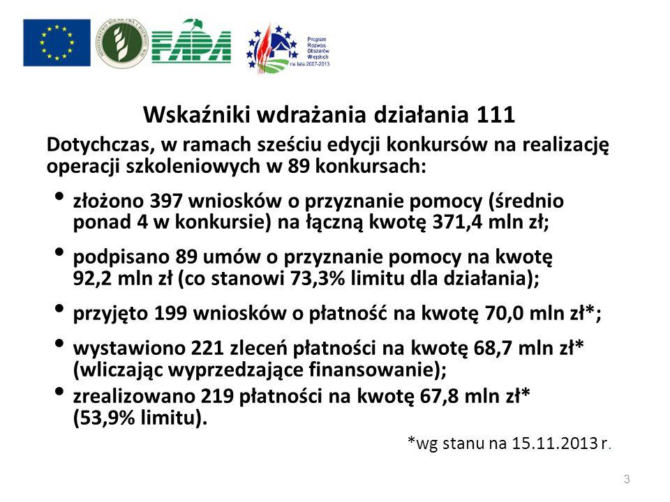 Wskaźniki wdrażania działania 111