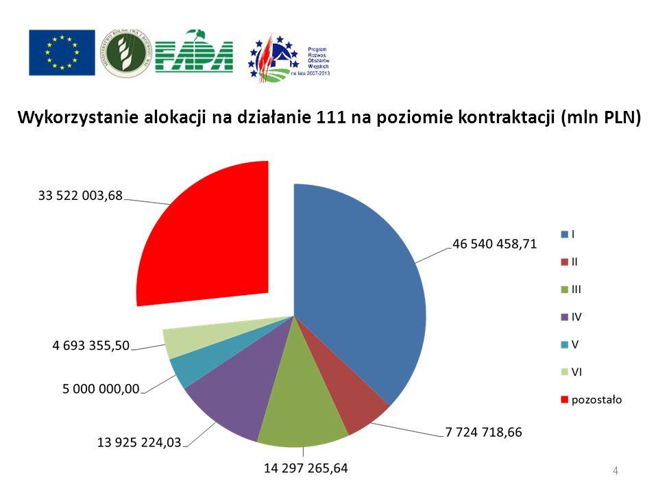 Wykorzystanie alokacji na działanie 111 na poziomie kontraktacji (mln PLN)