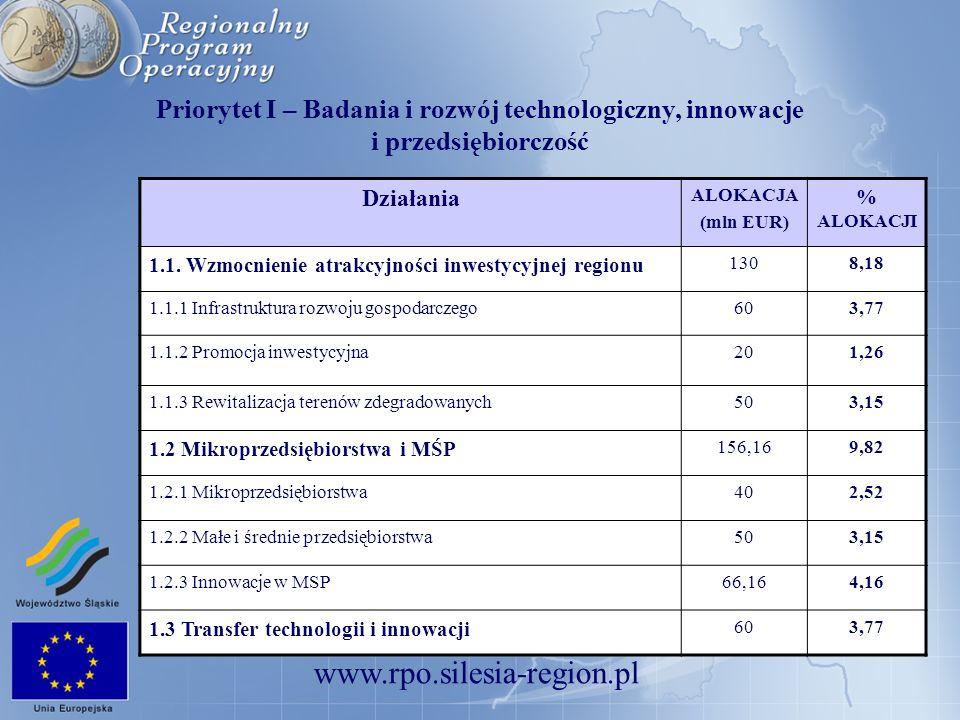 Priorytet I – Badania i rozwój technologiczny, innowacje i przedsiębiorczość