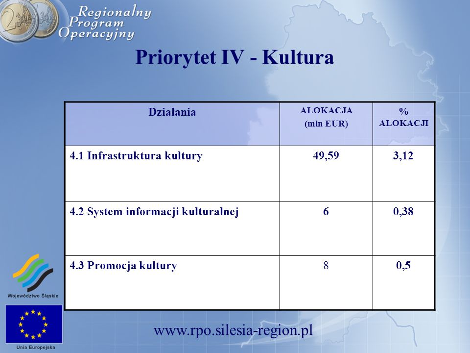 Priorytet IV - Kultura Działania 4.1 Infrastruktura kultury 49,59 3,12