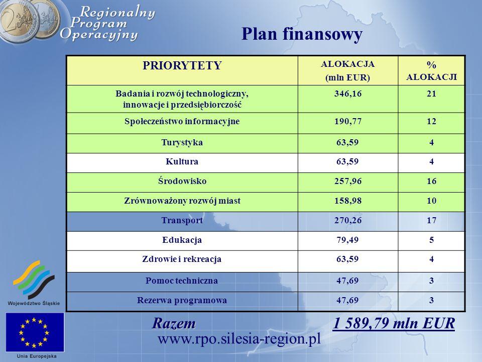 Plan finansowy Razem 1 589,79 mln EUR PRIORYTETY % ALOKACJI ALOKACJA